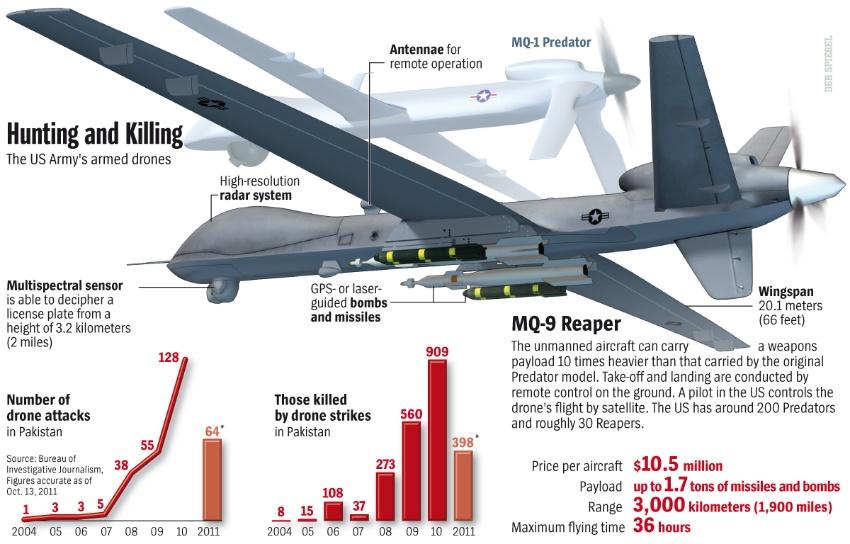 Infografica riguardante il drone MQ-9 Reaper.